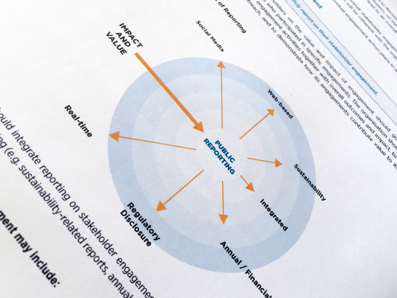 AccountAbility Stakeholder Engagement Standard 2015