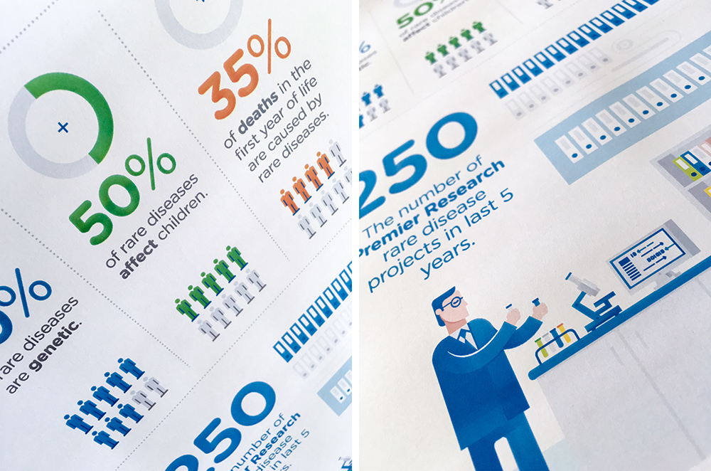 Premier Research Infographics