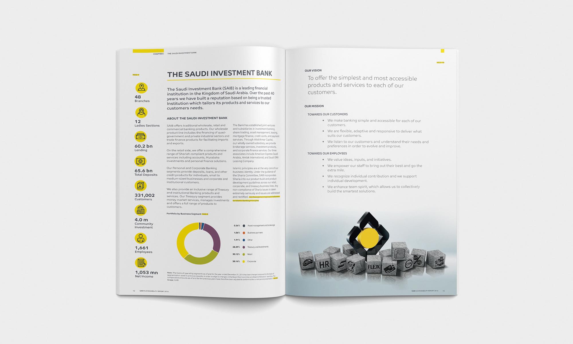 Saudi Investment Bank Sürdürülebilirlik Raporu 2016